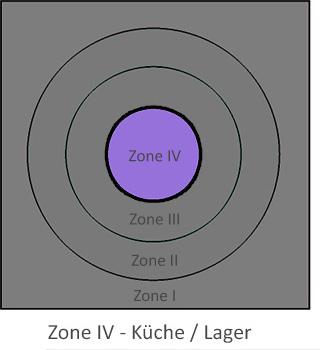 Messebau Zone - Küche / Lager