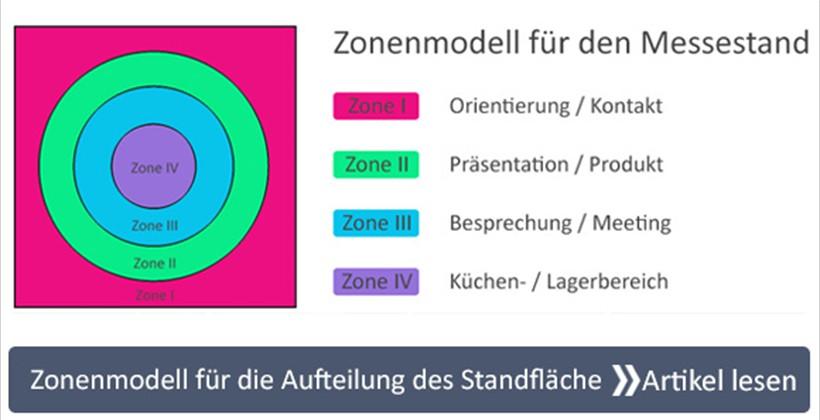 Messestand Zonenmodell